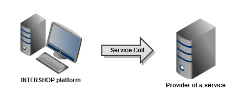 Service Call Global Overview