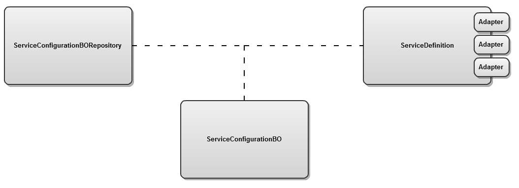 Service Framwork Artifacts Overview