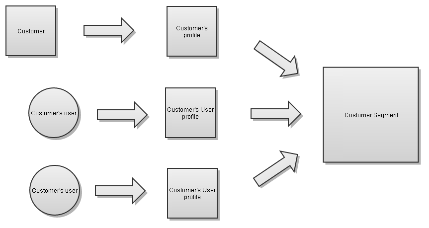 group-customer-to-segment-assignment