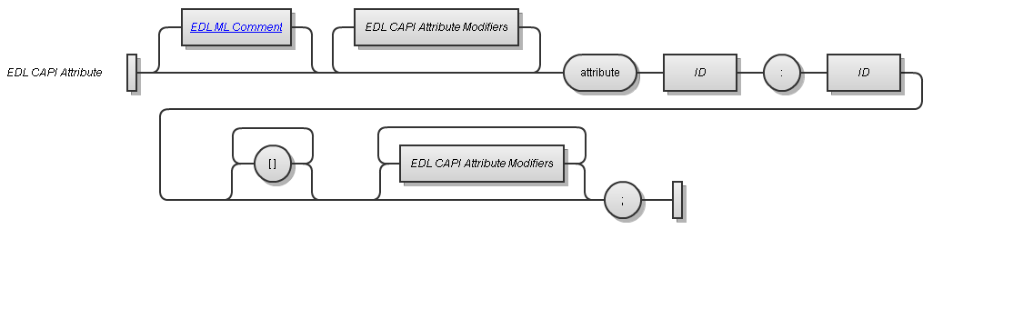 EDL CAPI Attribute Syntax