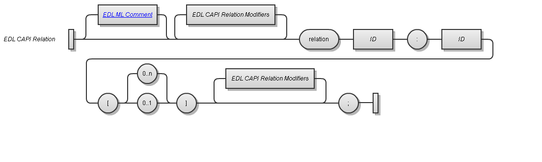 EDL CAPI Relation Syntax