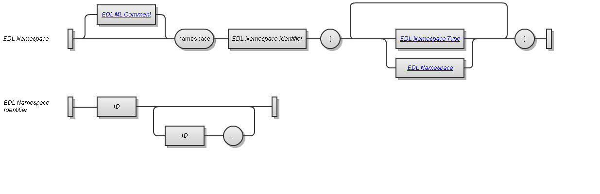 EDL Namespace Syntax