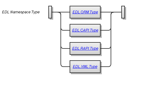 EDL Namespace Type Syntax