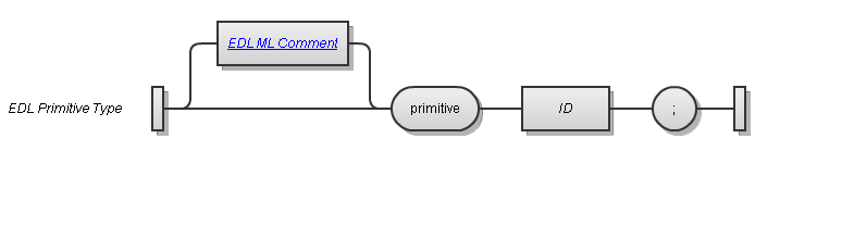 EDL Primitive Type Syntax