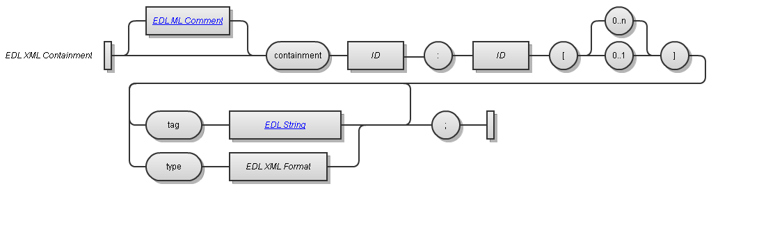 EDL XML Containment Syntax