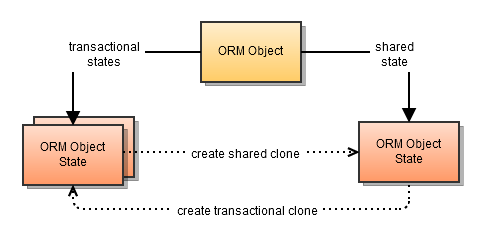 ORM Object States