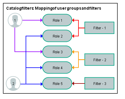 CatalogFilters_MappingUserGroupsAndFilters