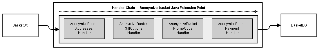 concept_basket_handling_anonymize_basket_handler_chain