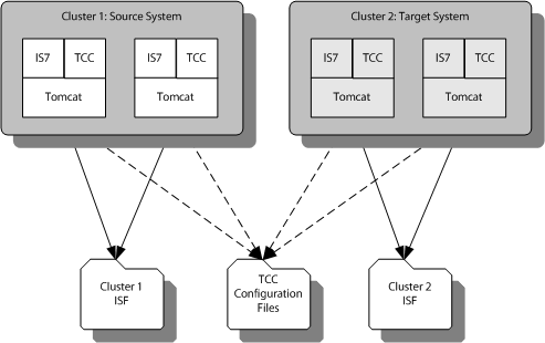 Sample scenario with two Intershop Commerce Management clusters accessing joint Cluster Management configuration file