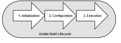 CDTGradleBuildLifecycle