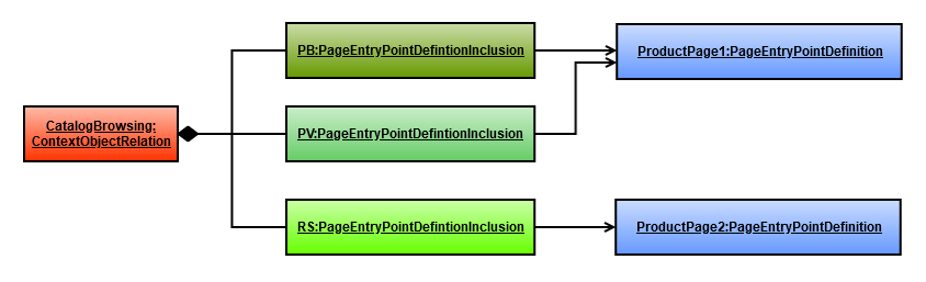ContentEntryPointDefinitionInclusion1