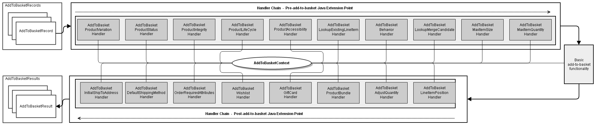 concept_basket_handling_add_to_basket_handler_chain