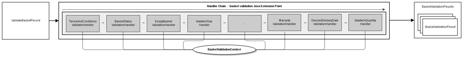 concept_basket_handling_basket_validation_handler_chain