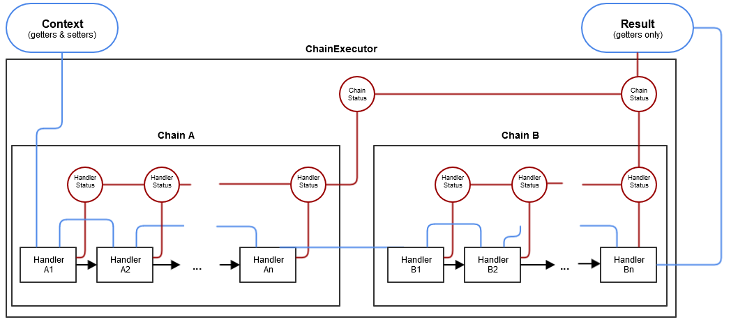 handler_chain_big_picture