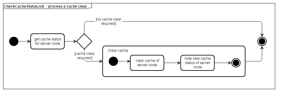 IOM distributed cache clearing - activity - regular job