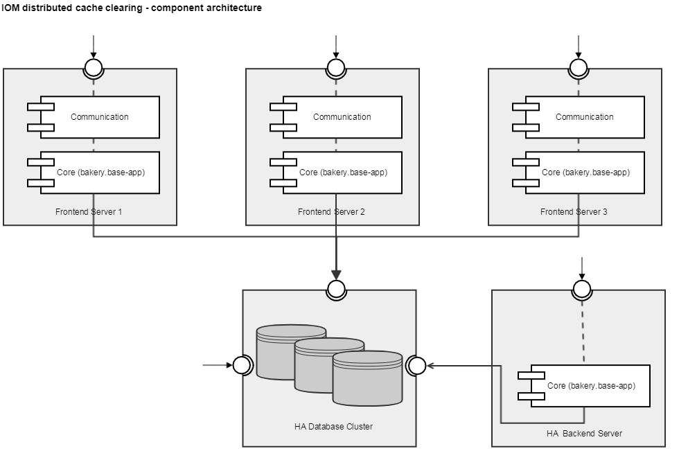 IOM distributed cache clearing - component architecture
