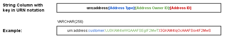 concept_address_handling_address_reference