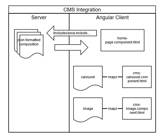 CMS_Overview