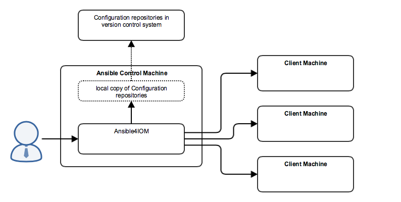 general concept Ansible4IOM