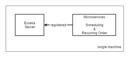 DIA composite deployment of microservices