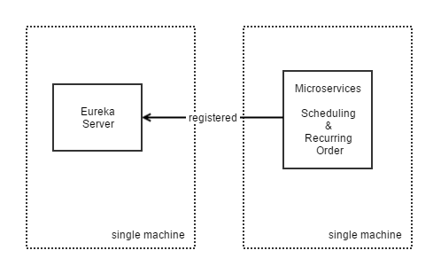 DIA microservice deployment together
