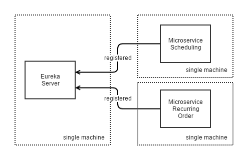 DIA microservices on separate machines