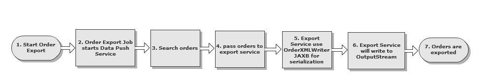 workflow of order export