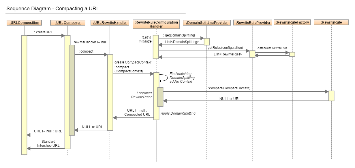 url_rewriting_compact_sequence_diagram