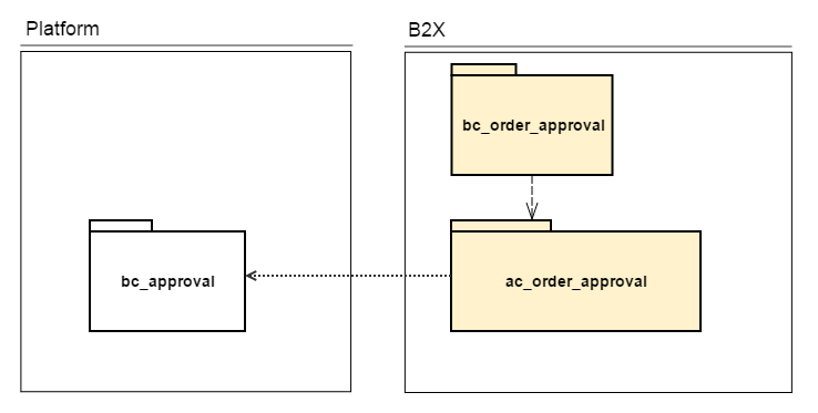 Order Approval Service - Dependencies