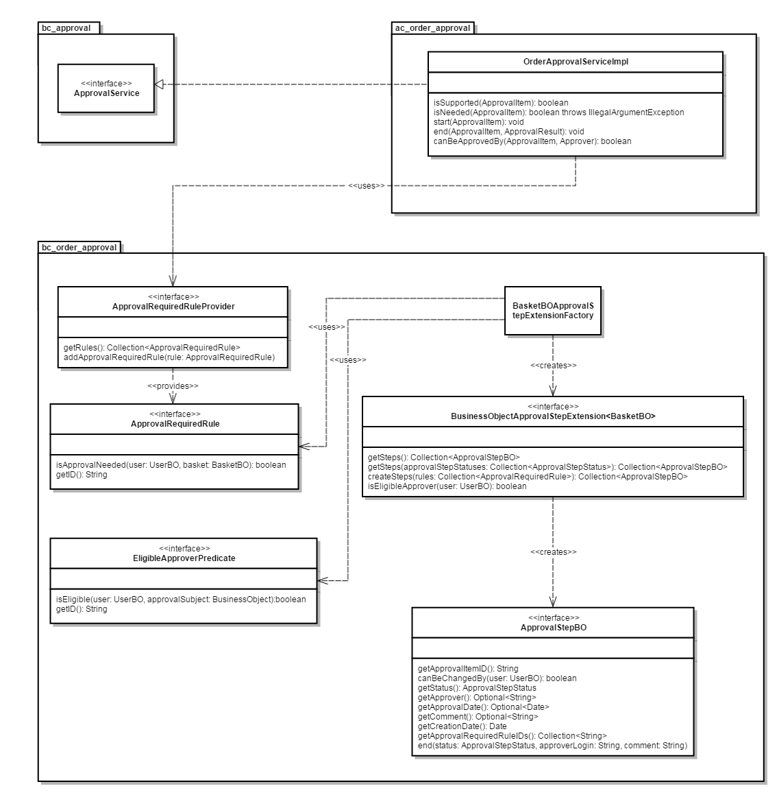 Order Approval Service Class Diagram