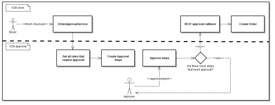 Order Approval Service Workflow