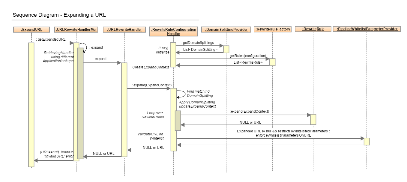 url_rewriting_expand_sequence_diagram