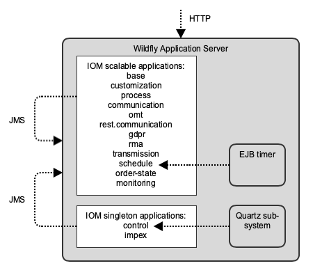iom application server