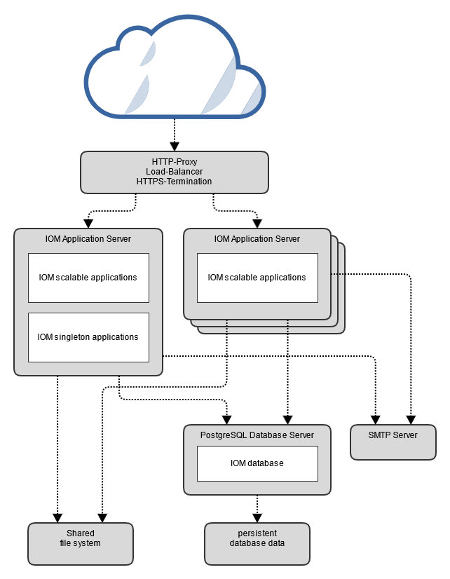 iom components overview