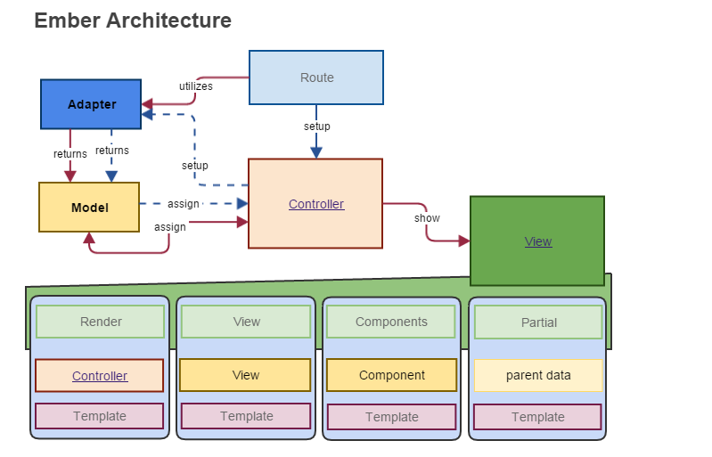 contactcenter-ember-architecture