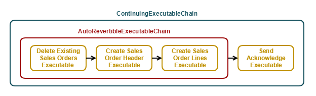 default-executable-structure